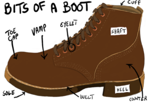 Anatomy of a Boot